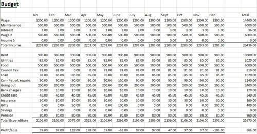 Personal Budget Template Instructions