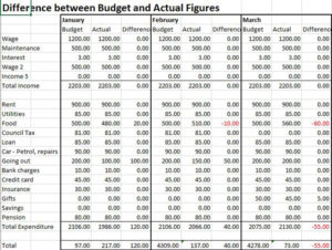 Comparing budget to actual figures